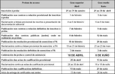 PRUEBAS DE ACCESO A LOS CICLOS FORMATIVOS DEL CURSO 2008-09